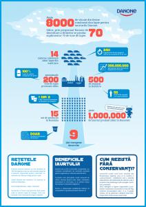 Danone infographic modificat albastru
